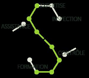 Sico Services : inspection, expertise, contrôle, assistance soudage et formation